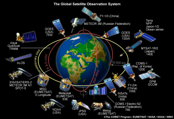The Global Satellite Observation System