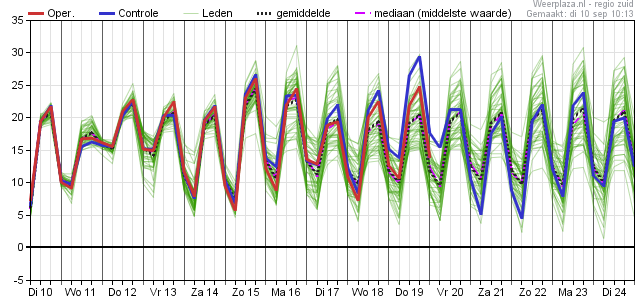 Temperatuurpluim ECMWF 1009